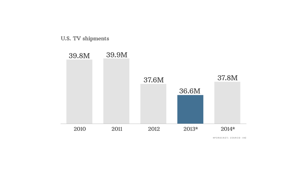 us tv shipments