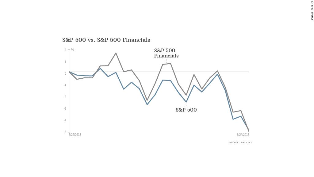 sp500 financials