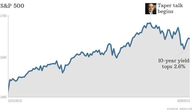 lookahead chart