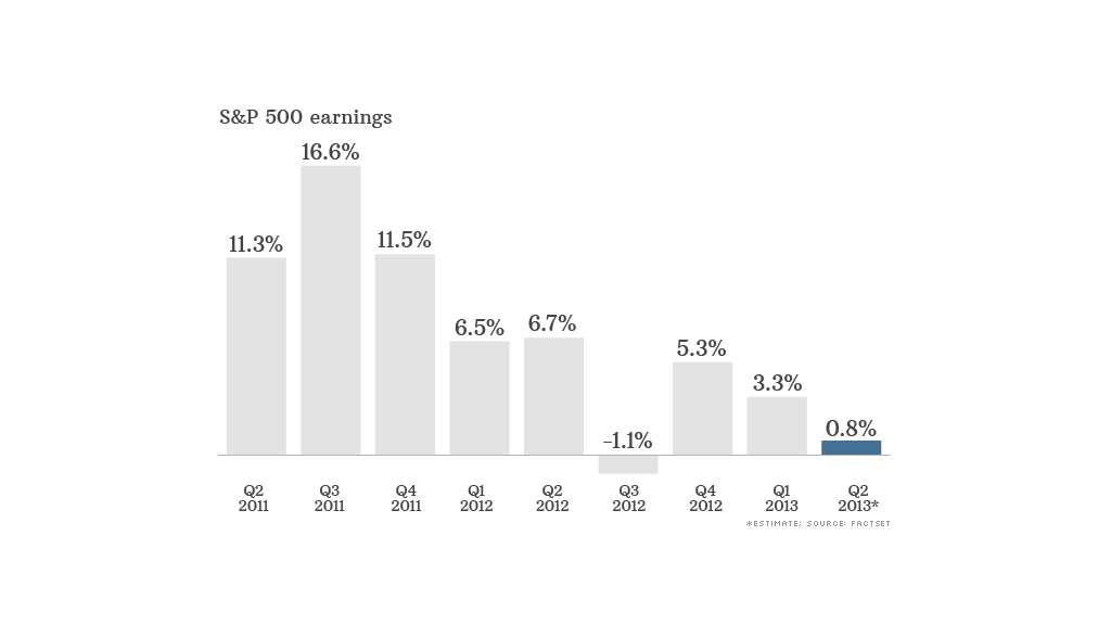 sp 500 earnings