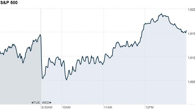 S&P 500 1:25pm