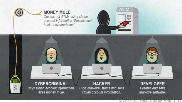 Los ciberataques son los asaltos bancarios del futuro