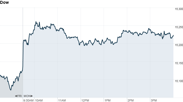 Dow 4:20pm