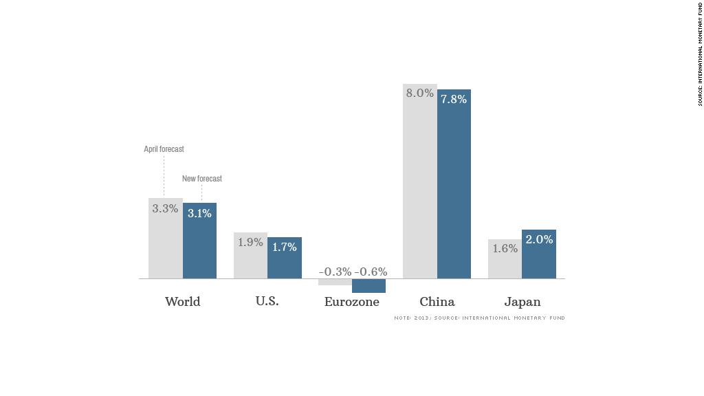 chart imf