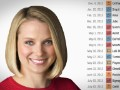 How one year of Marissa Mayer has changed Yahoo