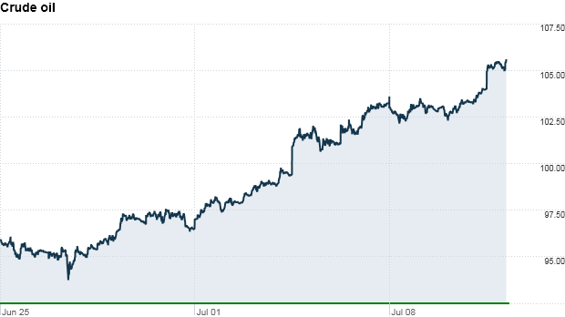u.s. crude oil prices