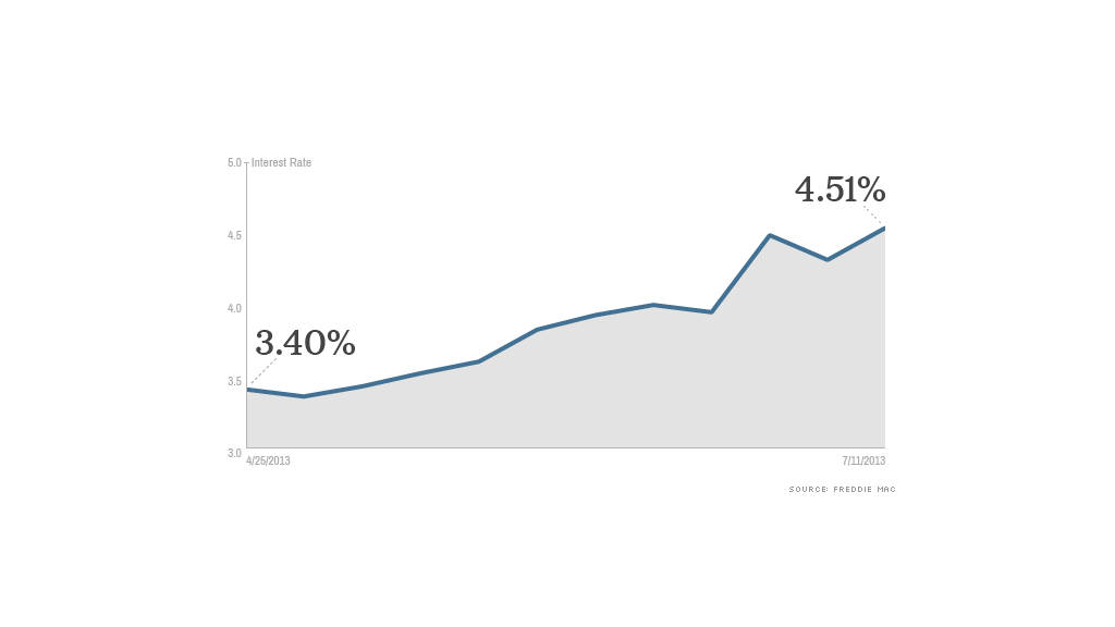 mortgage rates 071113