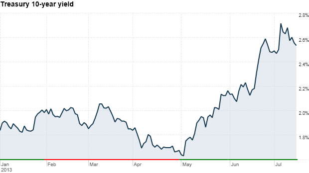 Treasury 10-year yield