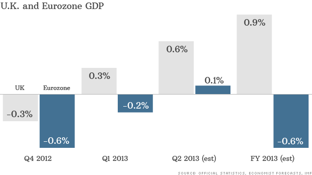 uk eurozone gdp