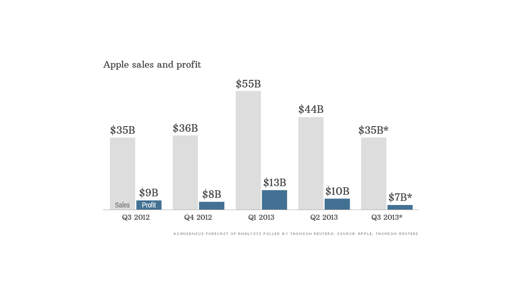 apple sales profit