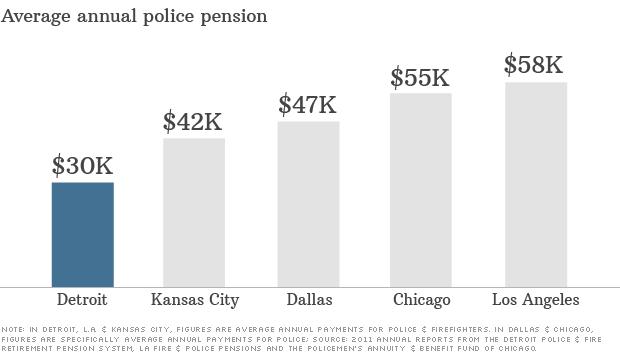 detroit pensions