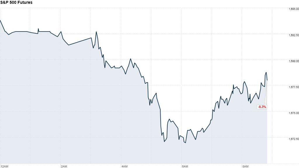 S&P 500 Futures 9:09