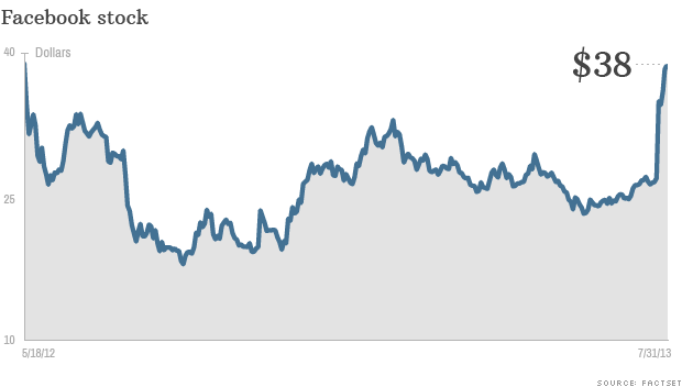 Las acciones de Facebook alcanzan su mejor nivel desde que salió a Bolsa