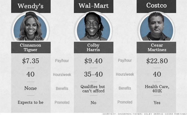 Worker Wages: Wendyu0027s Vs. Wal Mart Vs. Costco  Costco Jobs