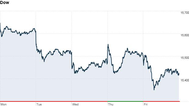 Dow week 4:22pm