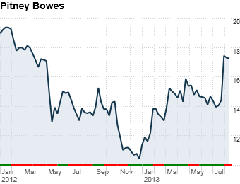comeback stocks Pitney Bowes
