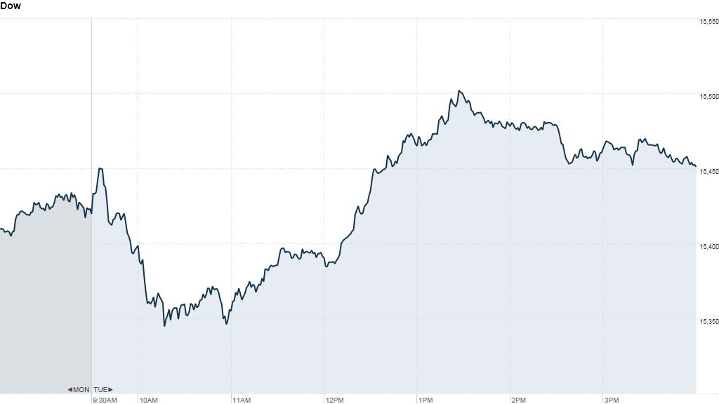 u.s. stocks, dow