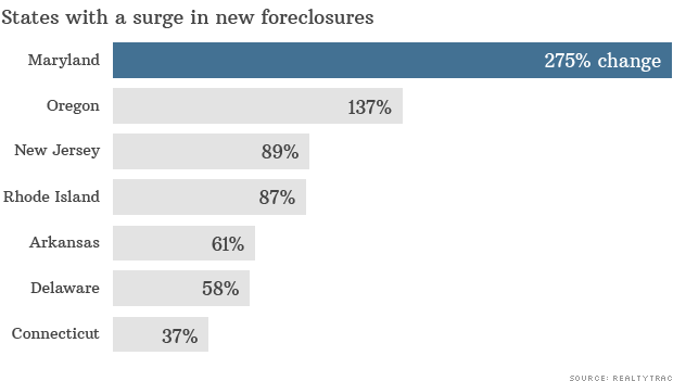 july foreclosure report