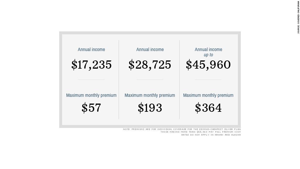 obamacare subsidies
