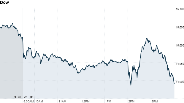 dow 4:20 p.m.