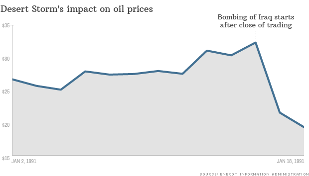 historic oil prices desert storm