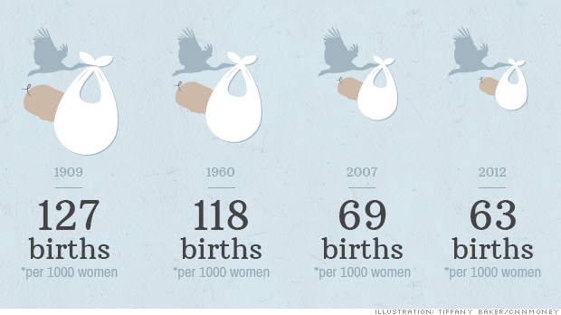 united states birthrate