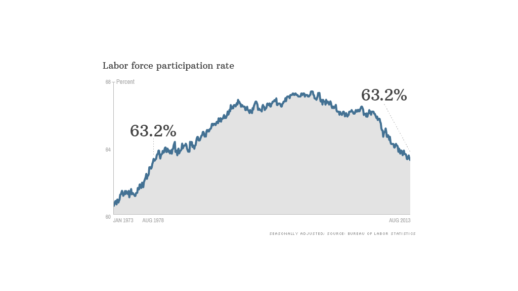 labor participation rate historical