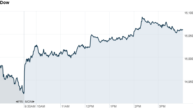 Dow 4:18pm