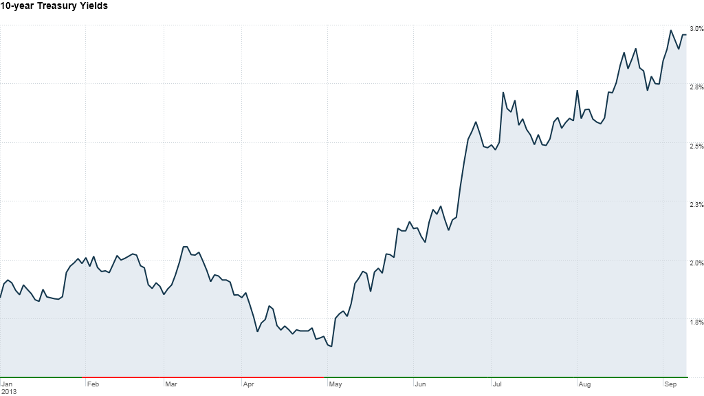 bond yields 12:03pm