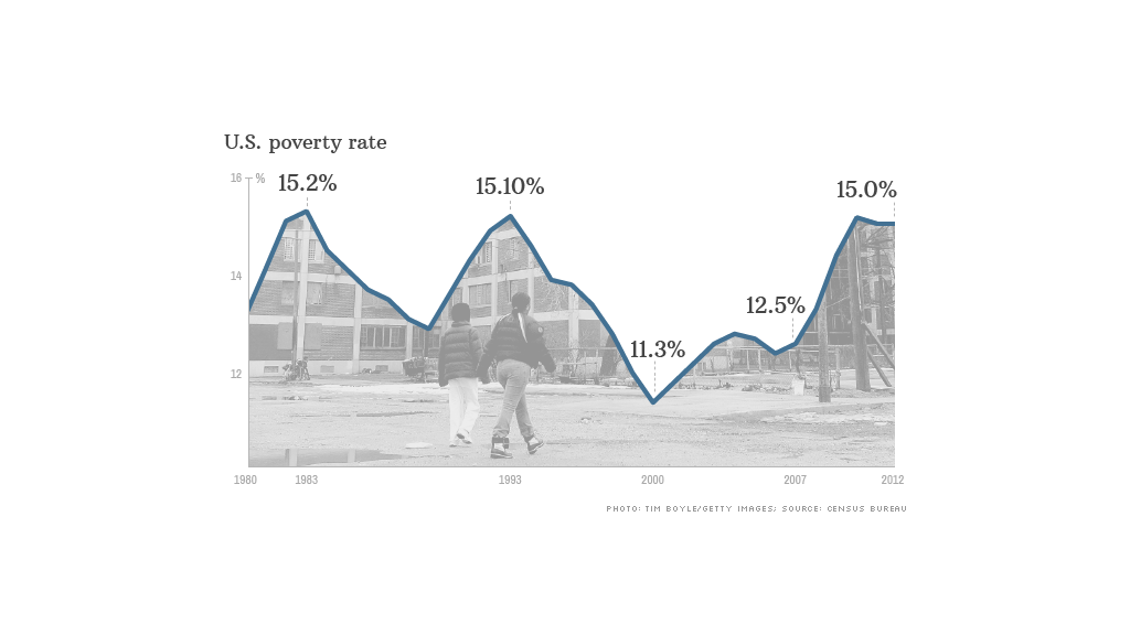 us poverty rate 091713