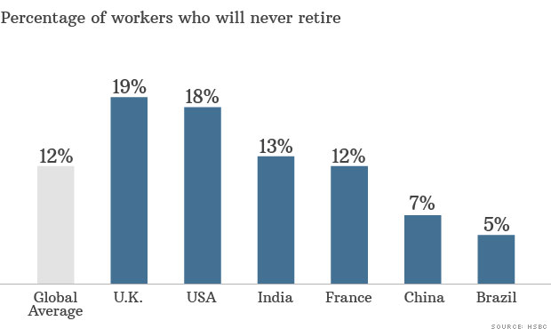 workers retire chart