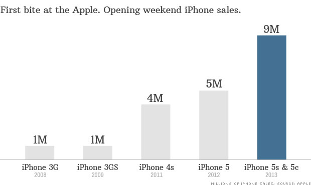 chart opening weekend iphone sales