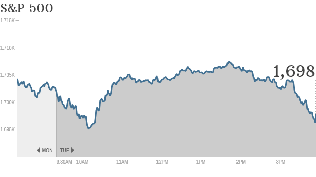 S&P 500 4:15