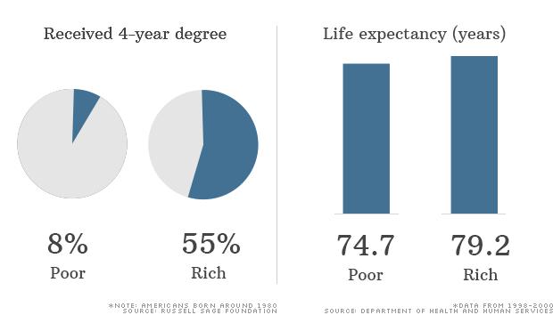 education breakdown poor rich