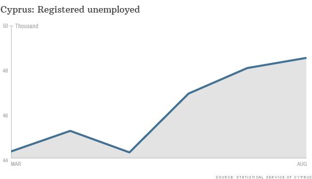 cyprus unemployment data