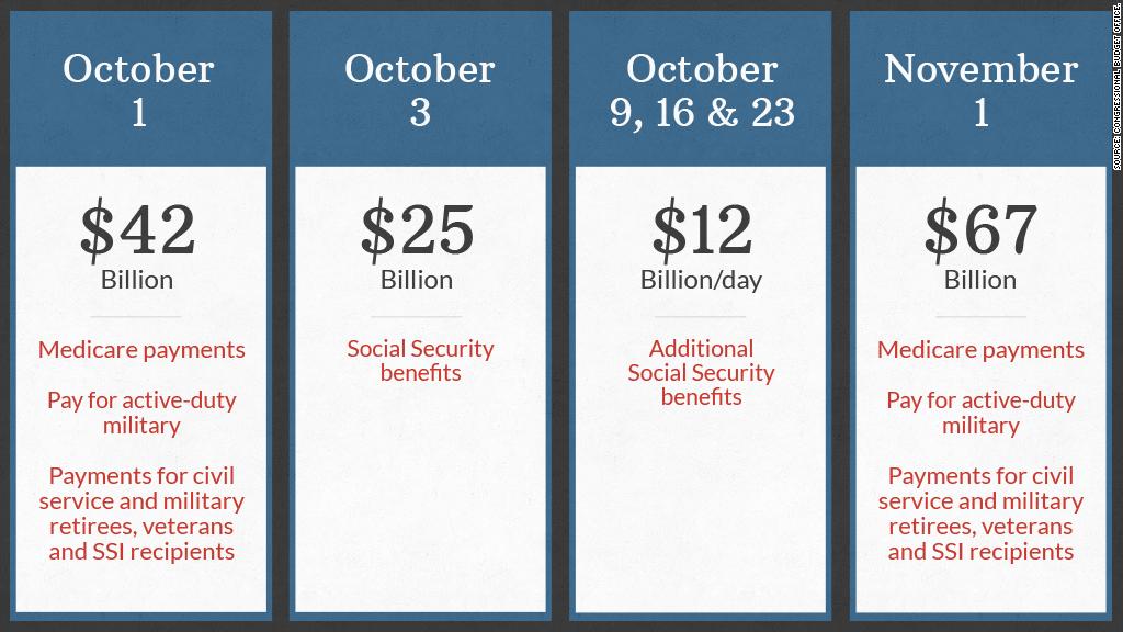 debt ceiling calendar