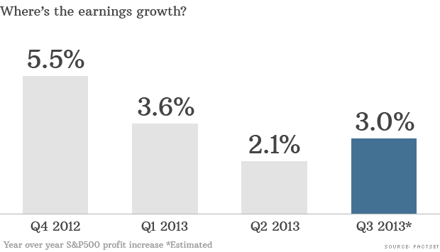 annual EPS growth
