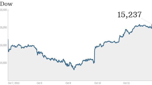 u.s. stocks, final