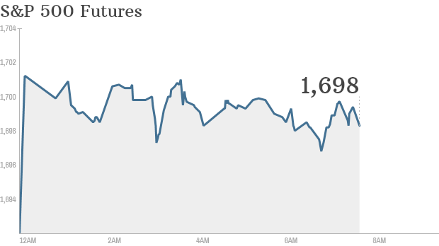 S&P futures 161013 8am ET