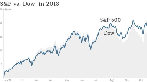 S&P Dow 2013