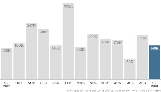 jobs data 102213