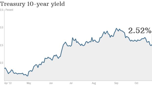 Treasury 10-year yield, bonds