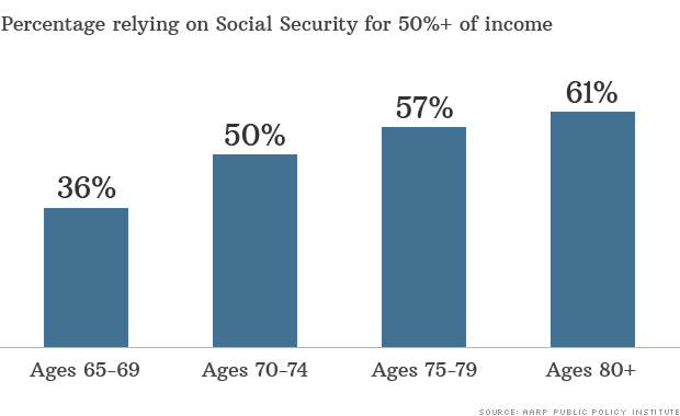 retirement planning social security