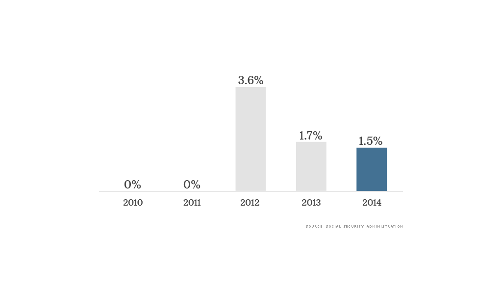 social security 2014 data