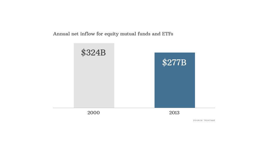 annual net inflow