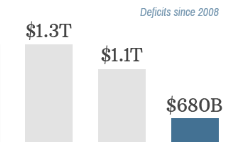 U.S. deficit falls to $680 billion