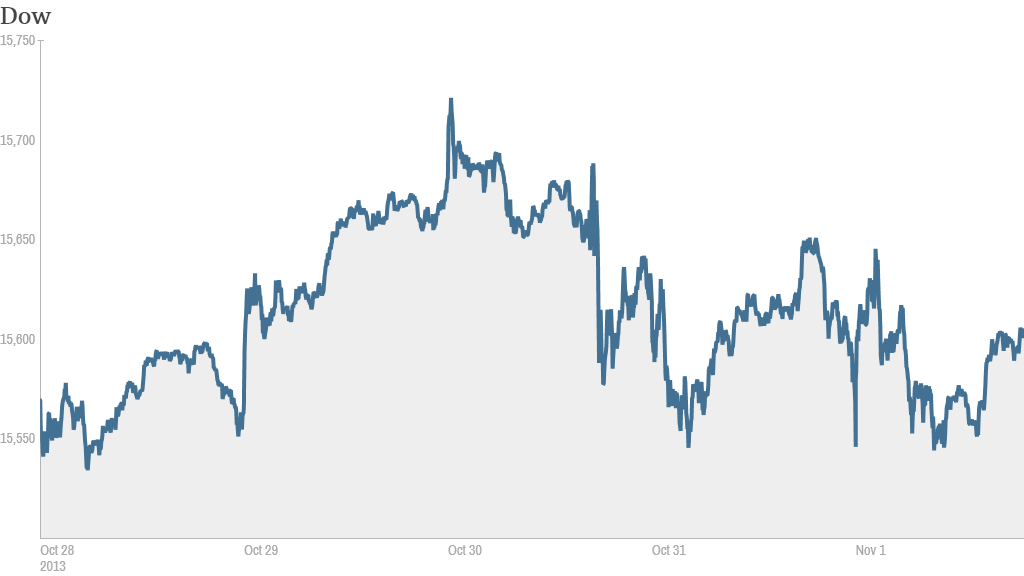 Dow week