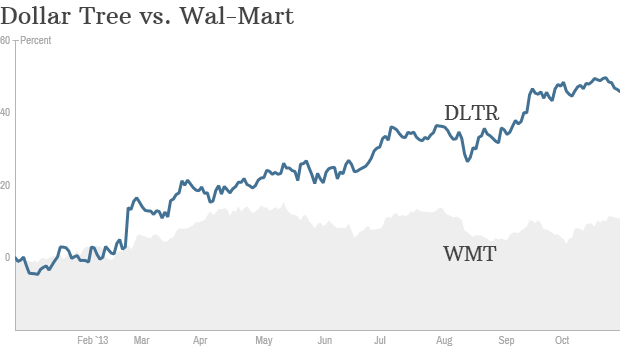 dollar tree wal-mart stocks