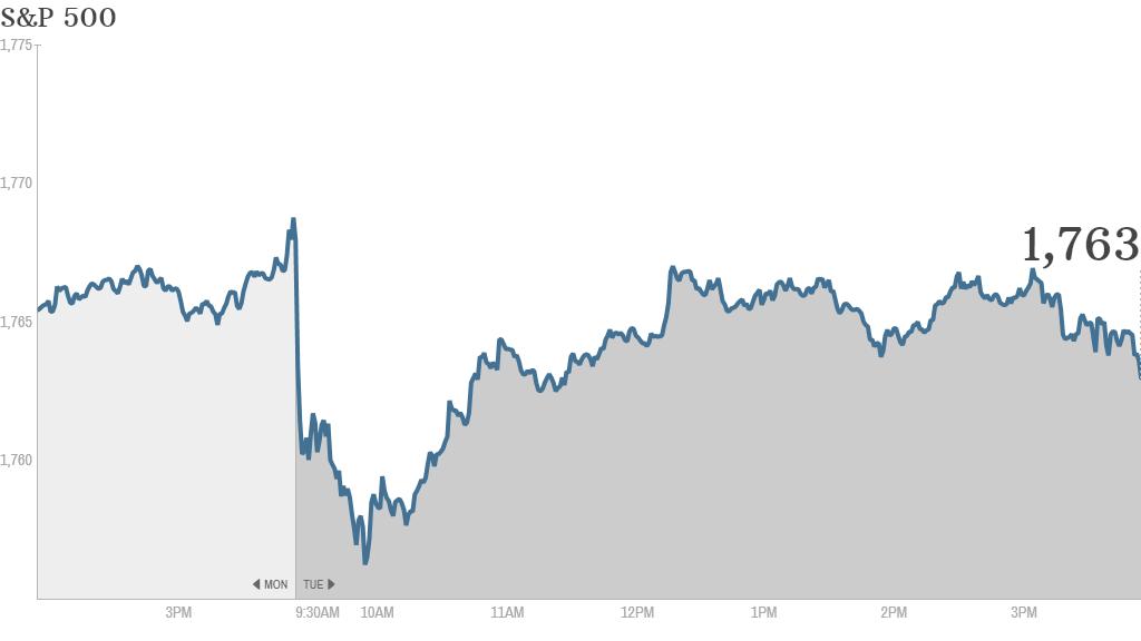 S&P 500 4:24pm