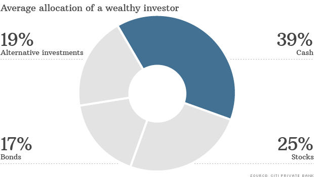 wealthy investor allocation
